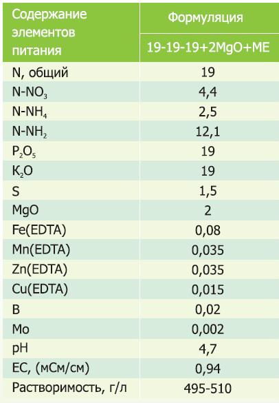Содержание элементов питания удобрения Новалон 19-19-19-2MgO-1,5S-ME